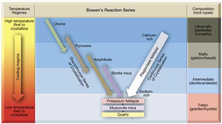 dr. elisa bergslien's introductory geology webpage bowen reaction diagram reaction particle diagram